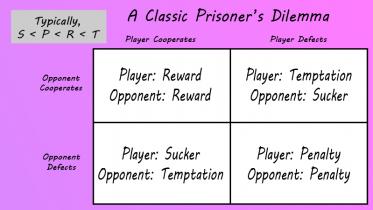 prisoners_dilemma
