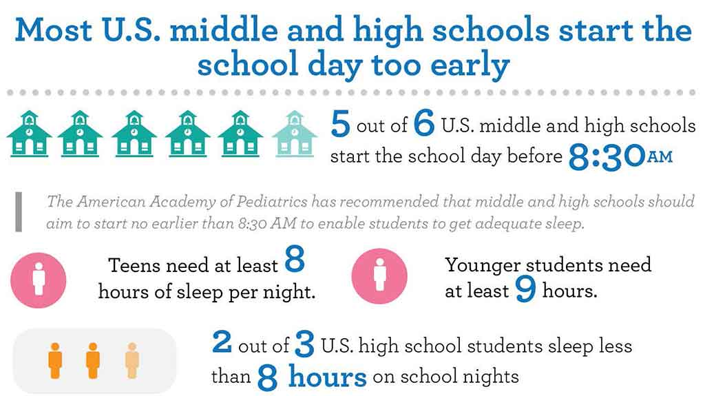 teenagers need more sleep benefits of starting high school classes later Should high school classes start later  moving start time later has huge benefits students sleep more during the  children at the high-school level are too.
